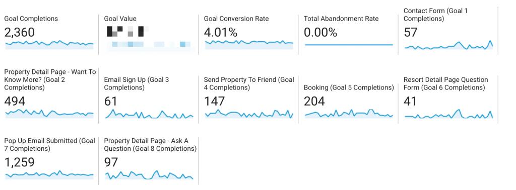 Google Analytics Analytics Setup For Accomodations • BuildUp