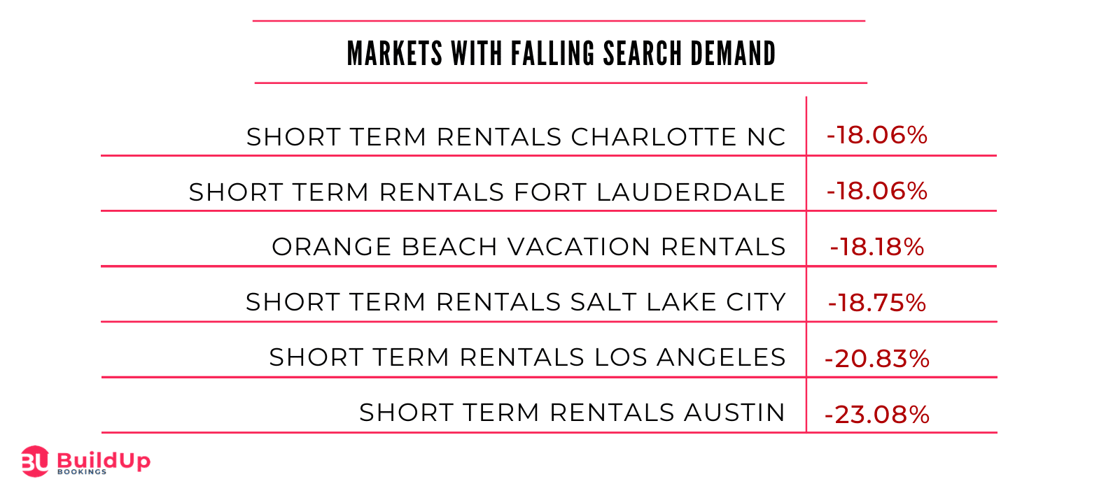 Markets With Falling Search Demand Final